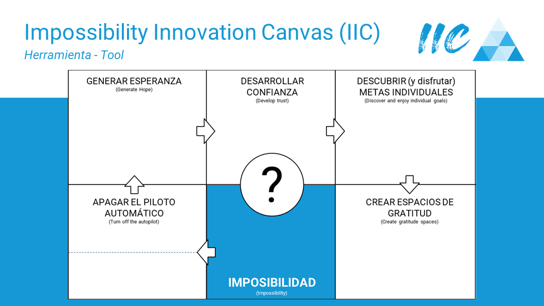 Impossibility Innovation Canvas IIC